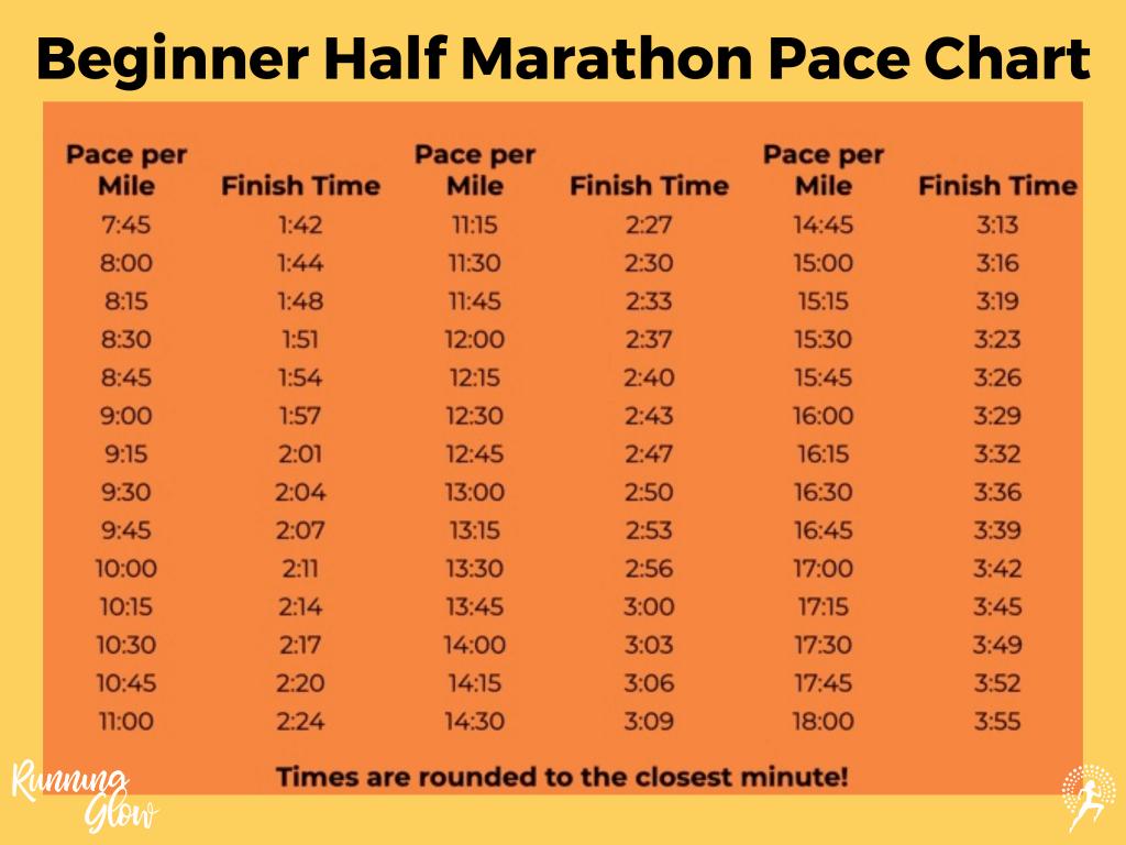 beginner half marathon pace chart